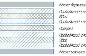 Методы изготовления многослойных печатных плат