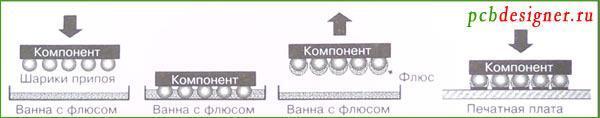 Нанесение флюса на шарики припоя в технологии поверхностного монтажа