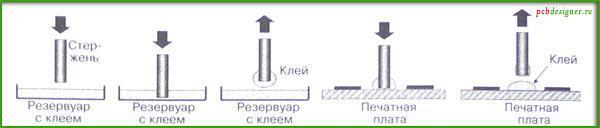 нанесение материалов на печатную плату методом стержней