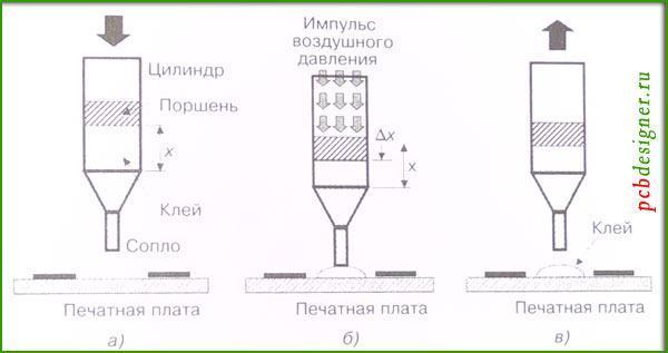 Нанесение паяльной пасты и клея с помощью насоса дозатора