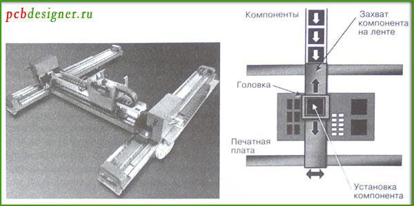 портальные системы автоматической установки компонентов на печатную плату