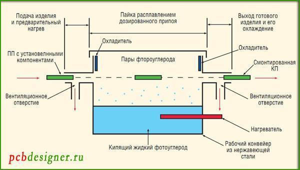 схема конденсационной (парофазной пайки)