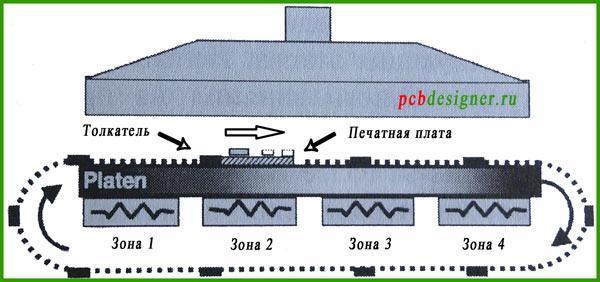 кондуктивная (sikama) пайка печатных плат