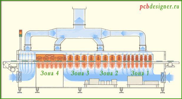 схема работы печи оплавления припоя