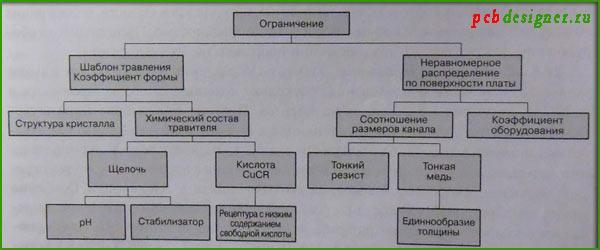 Структурная схема преодоления ограничений травления печатных плат