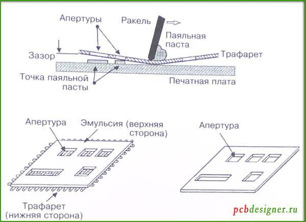 Технология трафаретной печати