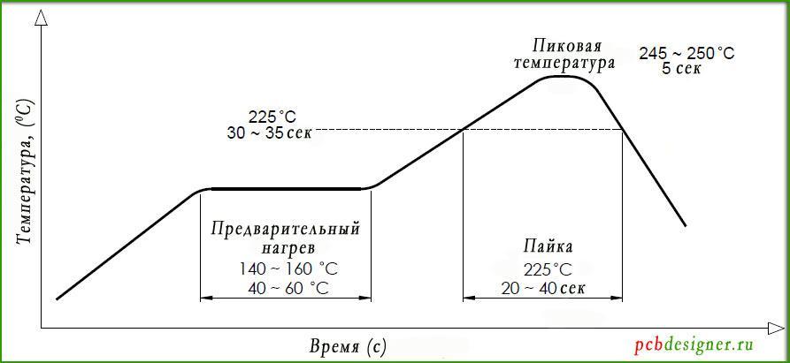 температурный профиль пайки оплавлением
