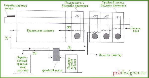 Автоматизированная проточная система щелочного травления печатных плат