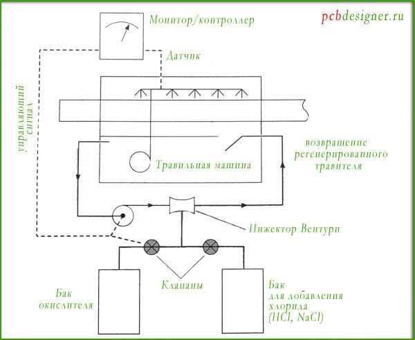система хлорирования травильного раствора двухвалентной меди