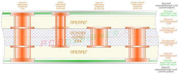 Пример layer stack
