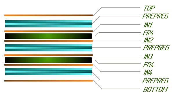стек (структура слоёв) шестислойной печатной платы